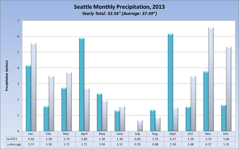 Seattle Weather Blog